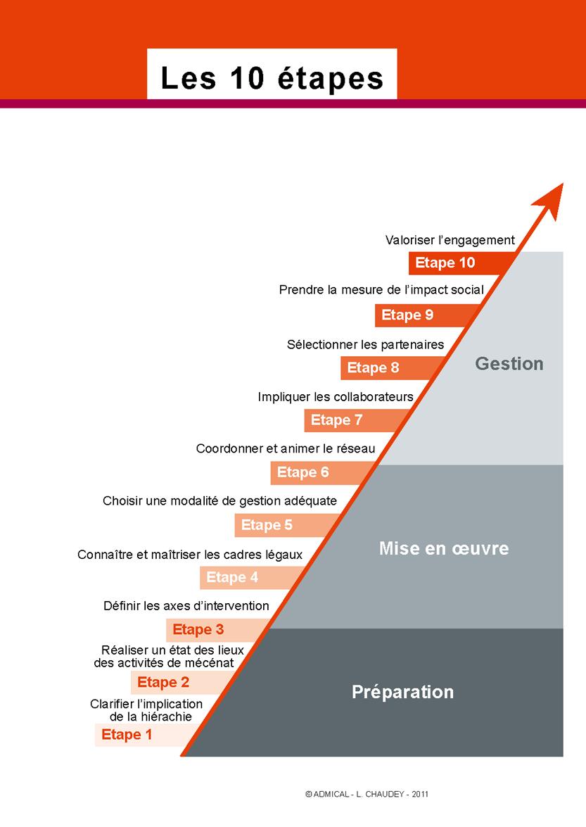 Etape 1 : clarifier l'implication de la hiérarchie, étape 2 : réaliser un état des lieux des activités de mécénat, étape 3 : définir les axes d'intervention, étape 4 : connaitre et maitriser les cadres légaux, étape 5 : choisir une modalité de gestion adéquate, étape 6 : coordonner et animer le réseau, étape 7: impliquer les collaborateurs, étape 8 : sélectionner les partenaires, étape 9 : prendre la mesure de l'impact social, étape 10 : valoriser l'engagement